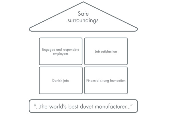 DYKON Work environment