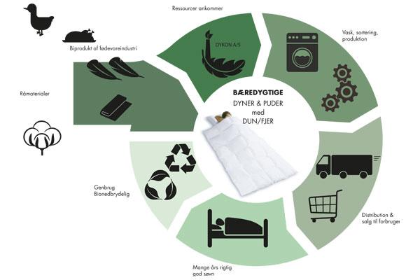 DYKON Bæredygtig Produktion