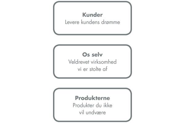 DYKONs 3 kerneværdier